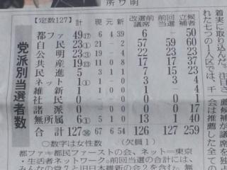 歴史を刻む 東京都議会議員選挙