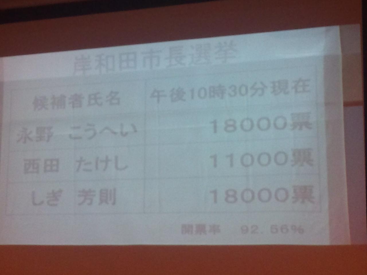 【岸和田市長選挙】永野18000VS<br />  信貴18000